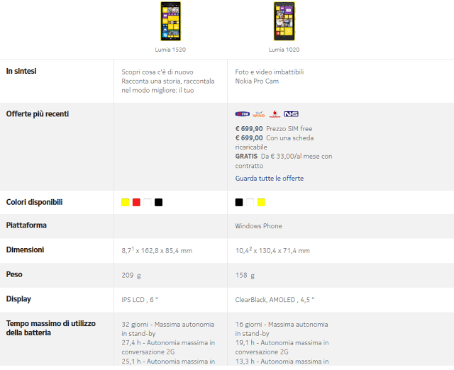 Le Differenze tra il Nokia Lumia 1520 e il Nokia Lumia 1020