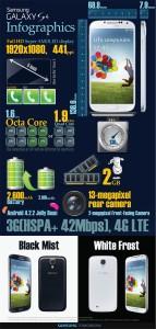 infografica tutte le caratteristiche galaxy s4 in una immagine