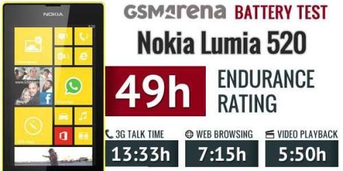 Test di durata batteria sul Lumia 520 Nokia