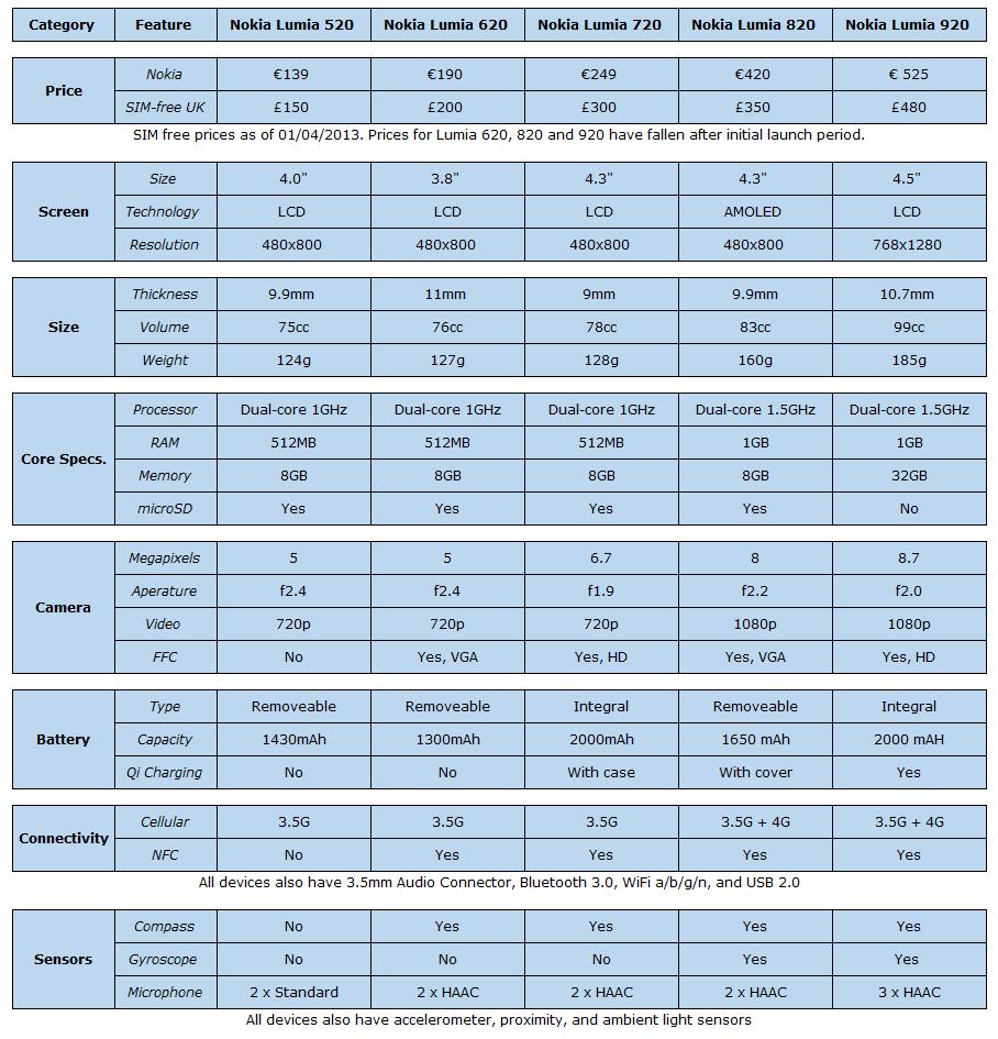 caratteristiche tutti gli smartphone Nokia Lumia Windows Phone 8