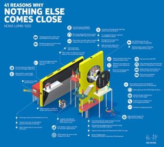 Lumia 1020 Nokia Pubblica infografica sulla tecnologia hardware