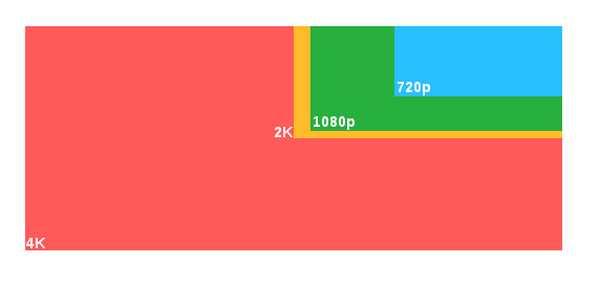 Che cos è il video 4K ? Tutto quello che bisogna sapere