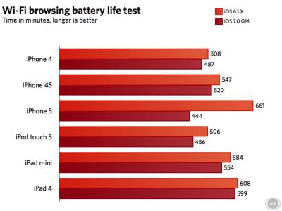 Quanto dura la batteria con iOS 7 su iPhone 5 iPhone 4S e iPhone 4
