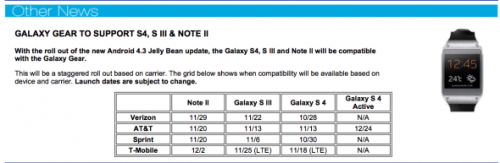 Android 43 per Galaxy Note 2 Galaxy S3 Galaxy S4 a Novembre