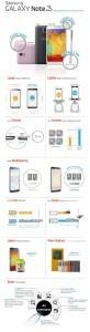 Galaxy Note 2 e Galaxy Note 3 quali sono le diferenze