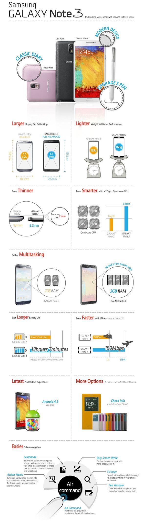 Galaxy Note 2 e Galaxy Note 3 quali sono le diferenze ?