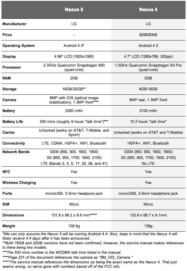 Confronto Nexus 5, Nexus 4 tabella comparativa delle caratteristiche