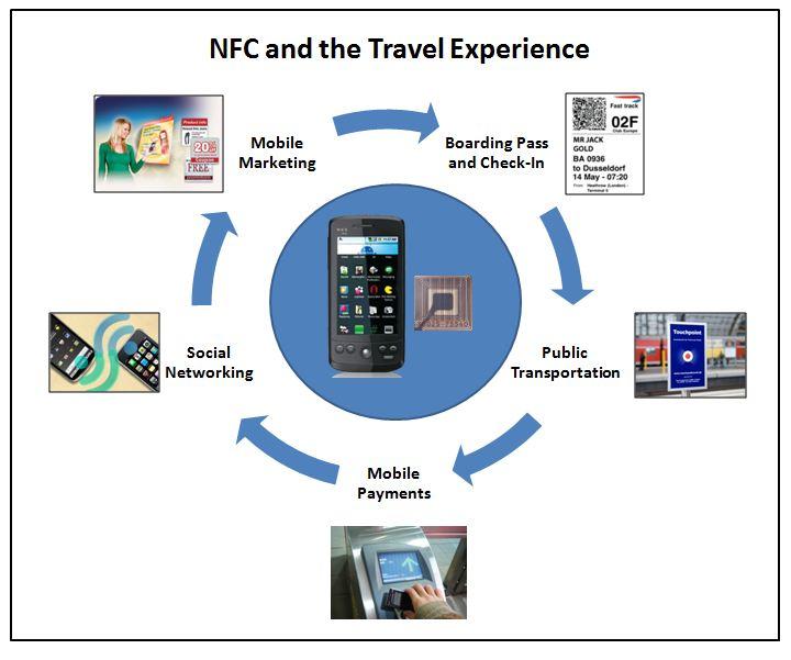 Nokia Lumia 1520 Come utilizzare la funzione NFC