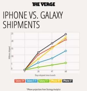 Quale il telefono pi venduto 2013 iPhone o Galaxy
