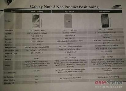 Galaxy Note 3 Neo Lite tutte le caretteristiche in anteprima