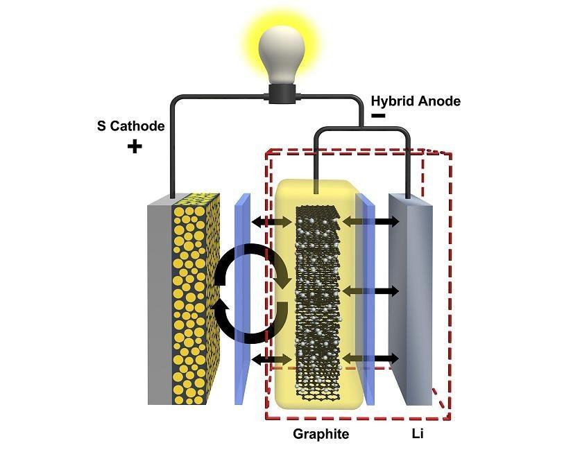 Batteria litio-zolfo aumentare l'autonomia fino a 4 volte