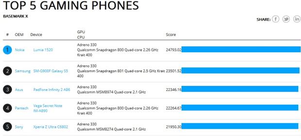 Nokia Lumia 1520 il miglior telefono per giocare sul telefono
