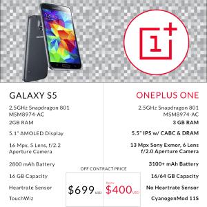 OnePlus One meno di 350 € tutte le caratteristiche dell' anti Galaxy S5