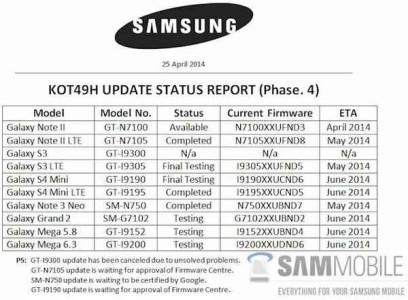 Samsung elenco telefoni che riceveranno Android 4.4.3