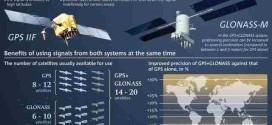 Telefoni GPS Glonass Elenco completo smartphone per usano satelliti russi