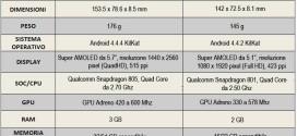 Comprare il Galaxy Note 4 o tenere il Galaxy S5 ecco le differenze