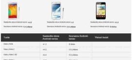 Android 5.0 Lollipop aggiornamento per Samsung Galaxy Note 2