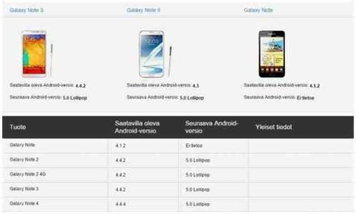 Android 50 Lollipop aggiornamento per Samsung Galaxy Note 2
