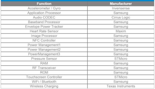 Costo Galaxy S6 alla Samsung 262€ più costo dell' iPhone 6