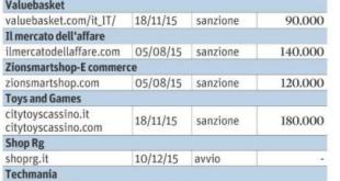 Siti pericolosi per comprare online ecco la lista