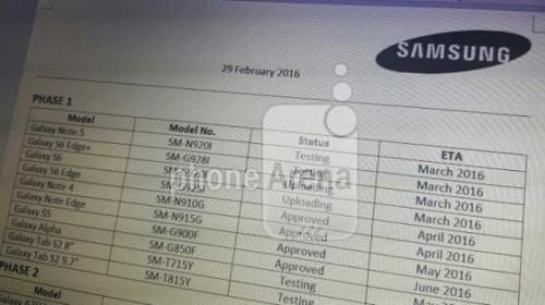 Samsung Elenco telefoni aggiornamento Android 6