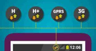 Galaxy S7 Cosa significa LTE, 4G, H+, 3G, E e G