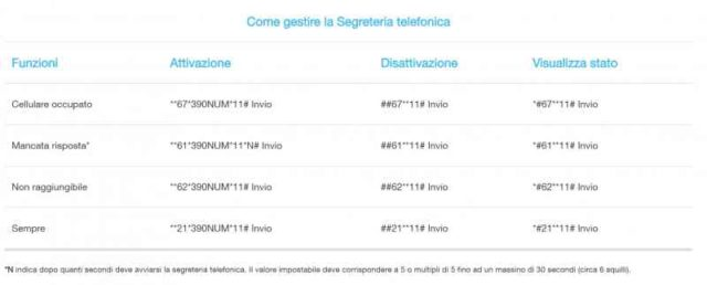 Come si disattiva Segreteria telefonica Huawei P20