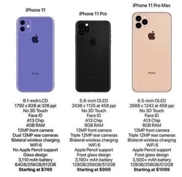 iPhone 11 Caratteristiche
