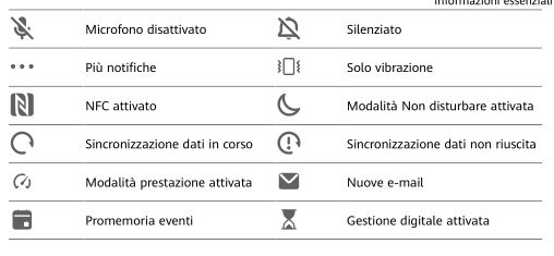 Samsung Huawei P40 significato simboli e icone sul display