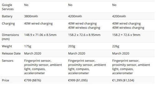 Huawei P40 vs Huawei P40 Pro vs Huawei P40 Pro Plus Cosa c di diverso